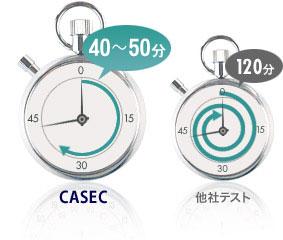 CASECの受験時間